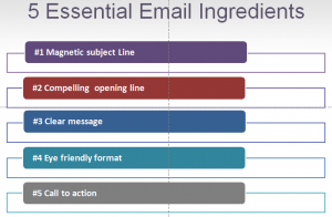 5 Essential Email Ingredients