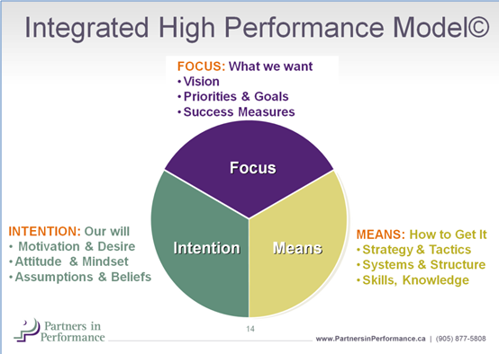 Sales-Performance