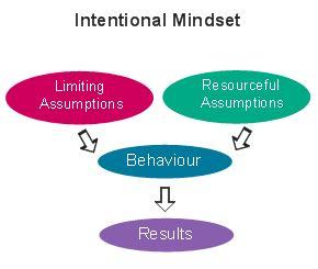 Intentiional Mindset
