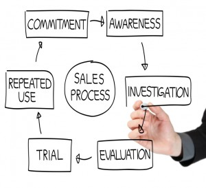 sales process Small (2)
