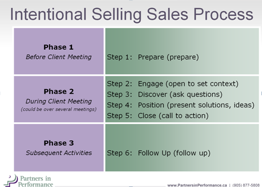 Intentional-Selling-Sales-Process